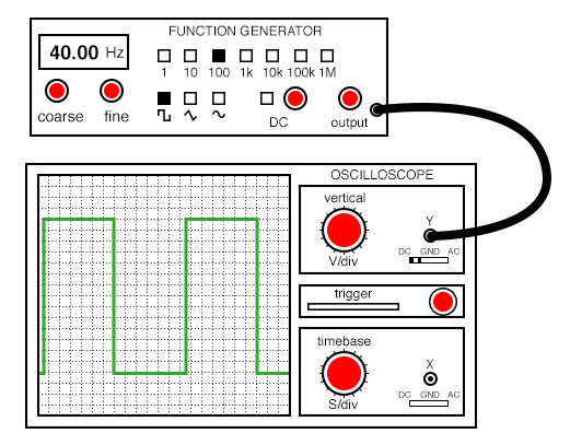 With DC coupling, the oscilloscope properly indicates the shape of the square wave coming from the signal generator.
