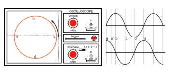 oscilloscope lissajous pattern