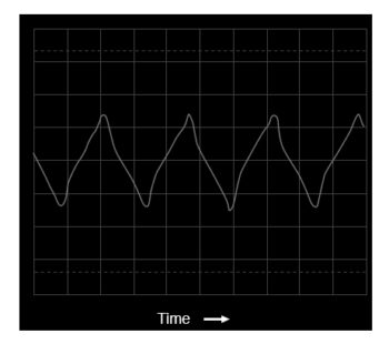 oscilloscope time domain display of a triangle wave