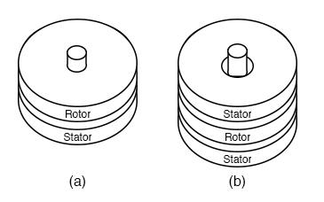 Pancake motor construction: (a) single stator, (b) double stator