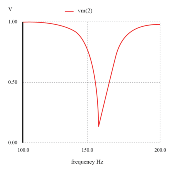 parallel resonant band stop filter graph