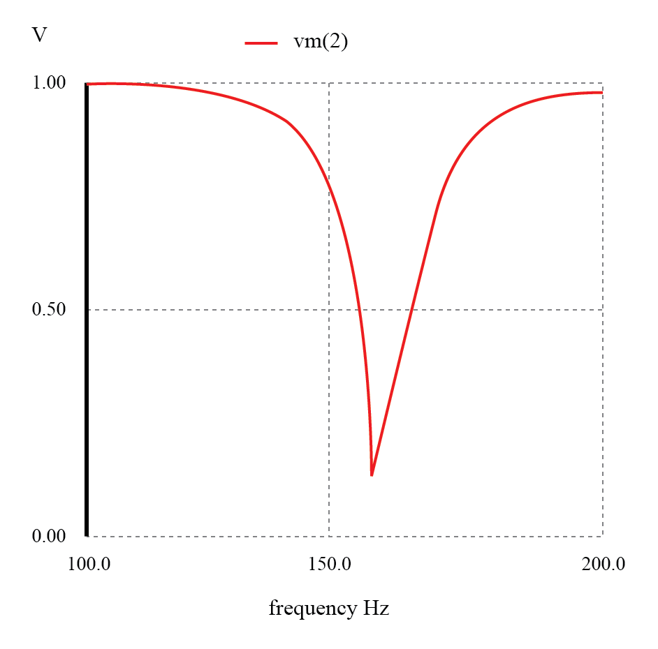 Parallel resonant band-stop filter: Notch frequency = LC resonant frequency (159.15 Hz).
