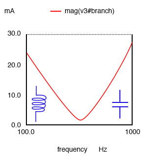 A parallel resonant circuit is resistive at resonance, inductive below resonance, capacitive above resonance.