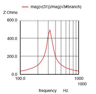 parallel resonant circuit graph2
