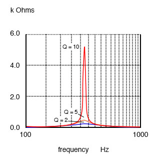Parallel resonant response varies with Q.
