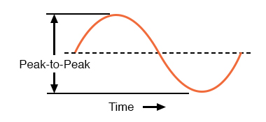 Peak-to-peak voltage of a waveform.