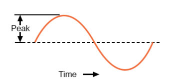 peak voltage of a waveform graph