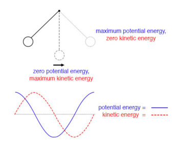 pendulum transfers energy between kinetic and potential energy