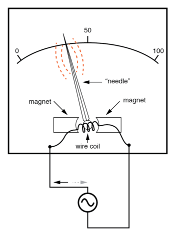 permanent magnet meter movements