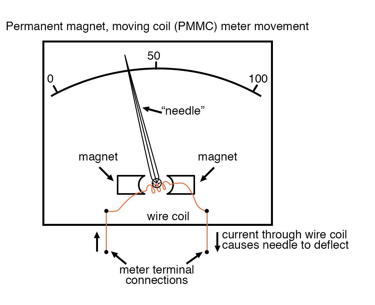 permanent magnet moving coil meter movement