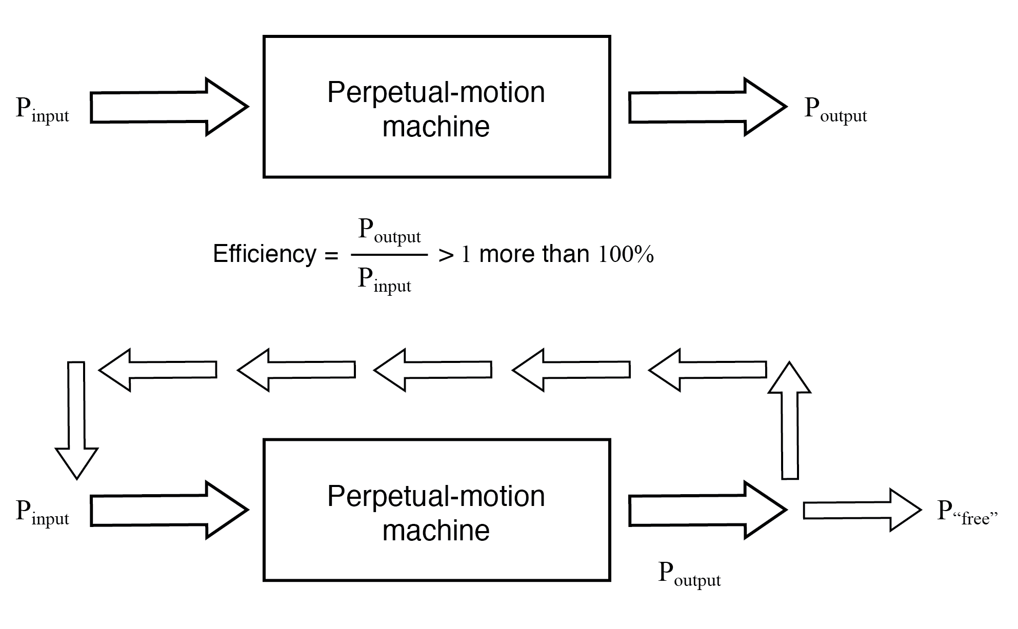 "Hypothetical ""perpetual motion machine"" powers itself?"
