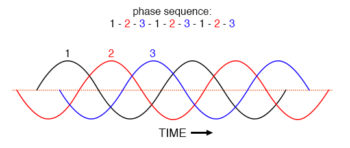 phase sequence of 1 2 3