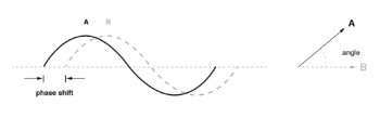 phase shift between waves and vector phase angle