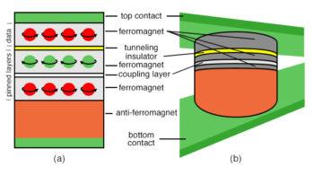 pinned ferromagnetic layer