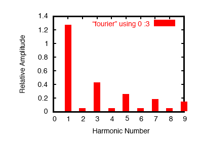 Plot of Fourier analysis results.