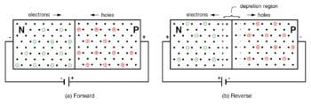 pn junction bias