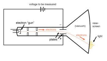polarity sensitive movement of cathode ray tube