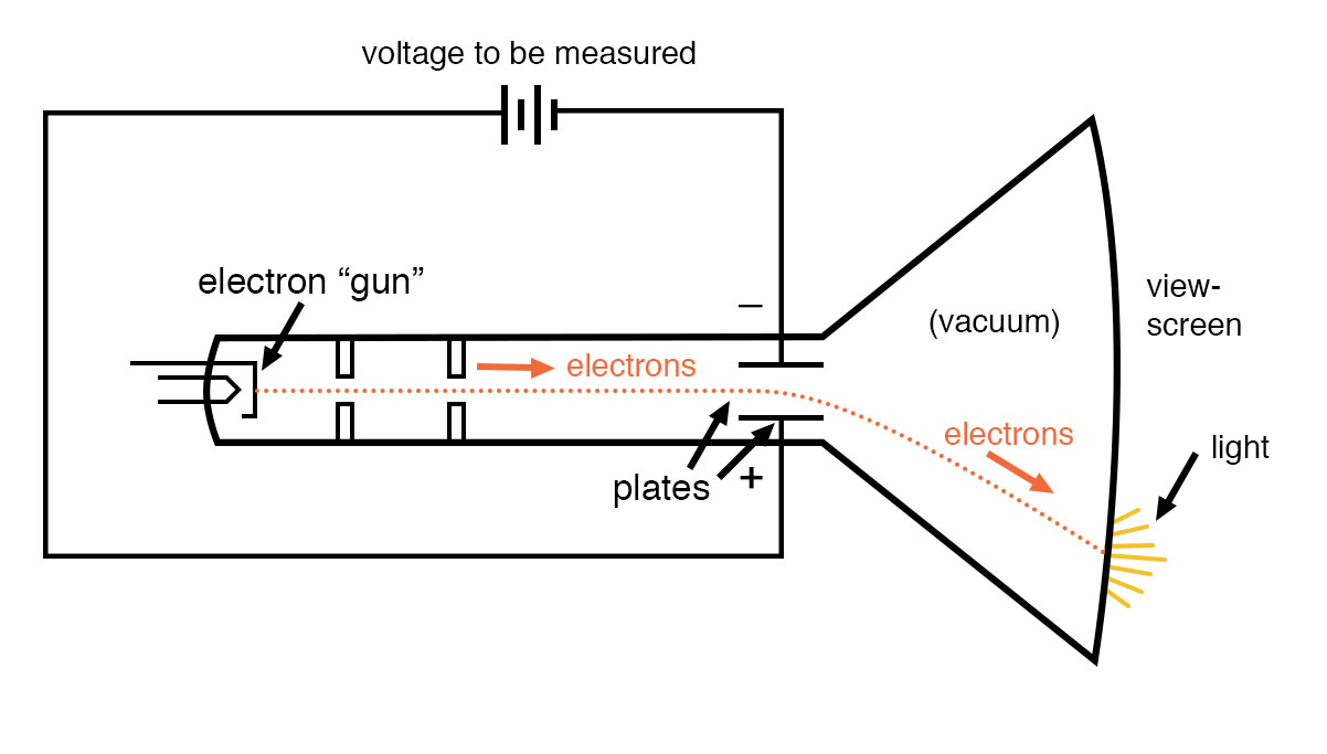 polarity sensitive movement of cathode ray tube