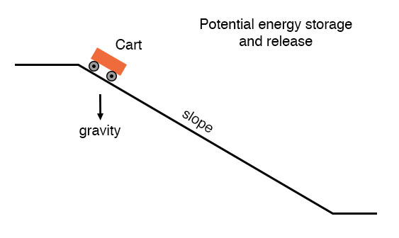 potential energy storage and release