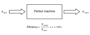 power output of machine