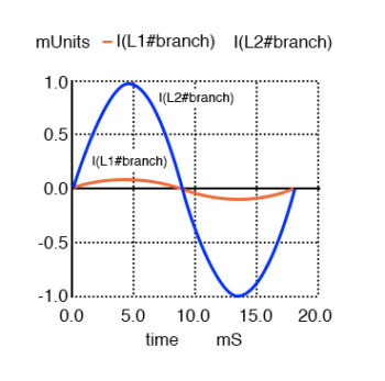 primary and secondary currents in phase graph