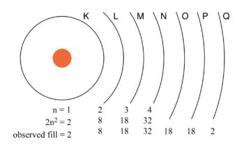 principal quantum number n and maximum number of electrons