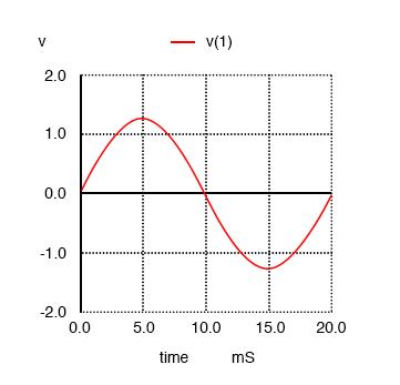Pure 50 Hz sinewave.