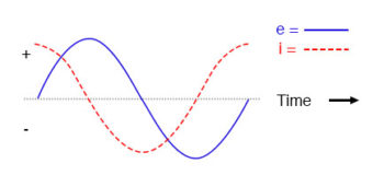 pure capacitive circuit waveforms