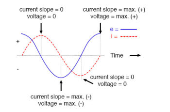 pure inductive circuit current lags