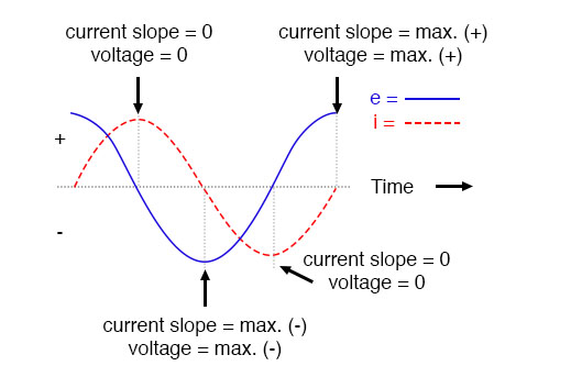Current lags voltage by 90° in a pure inductive circuit.