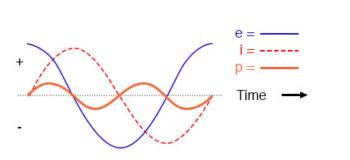 pure inductive circuit plot