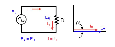 Pure resistive AC circuit: resistor voltage and current are in phase.