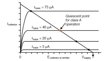 quiescent point dot for class a