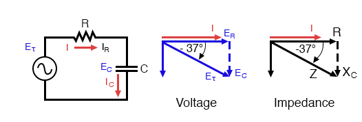Series: R-C circuit Impedance phasor diagram.