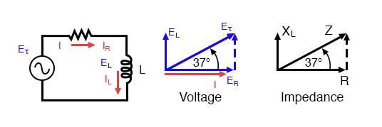 Series: R-L circuit Impedance phasor diagram.
