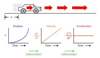 rate of change of velocity over time