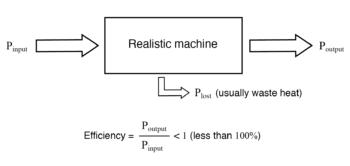 realistic machine