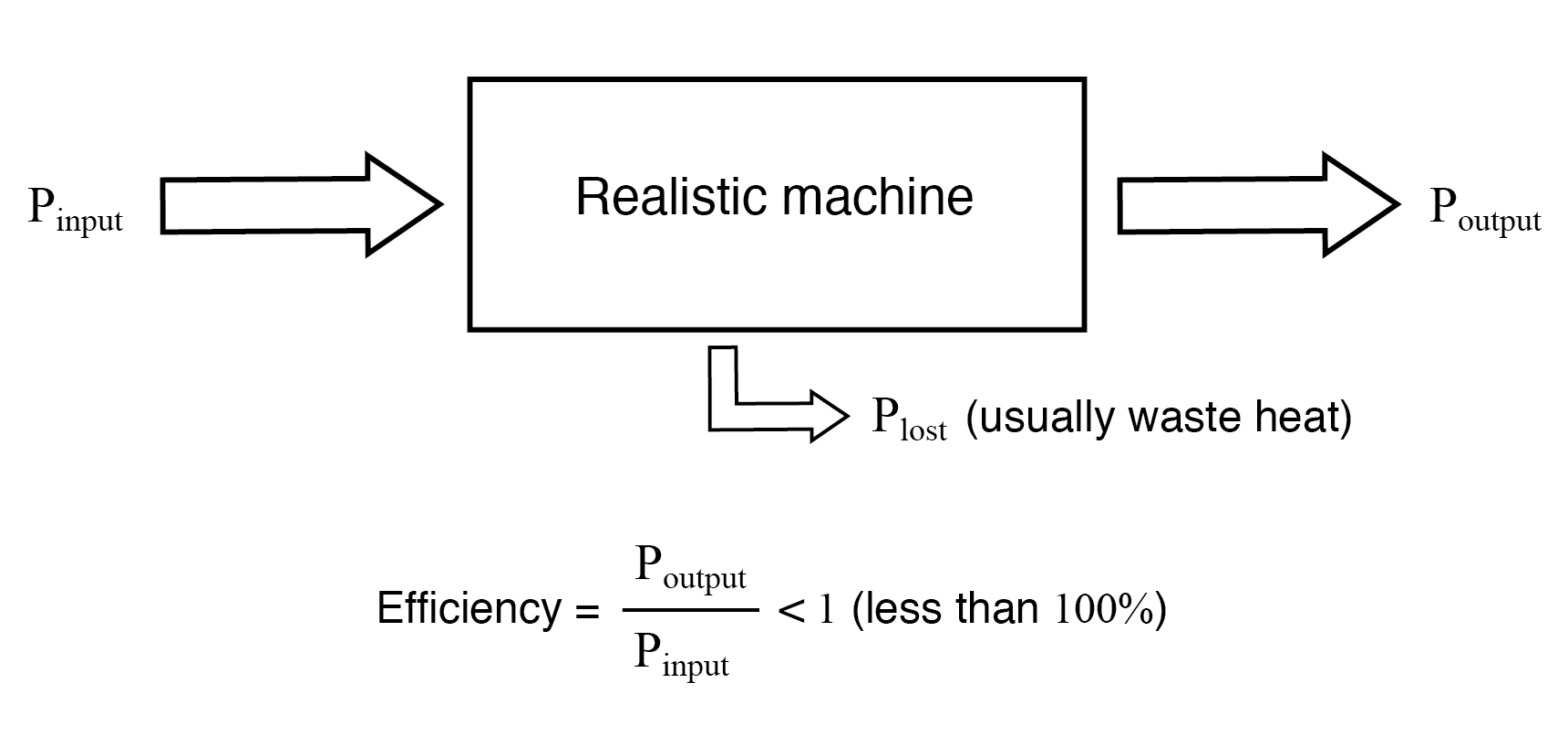 A realistic machine most often loses some of its input energy as heat in transforming it into the output energy stream.