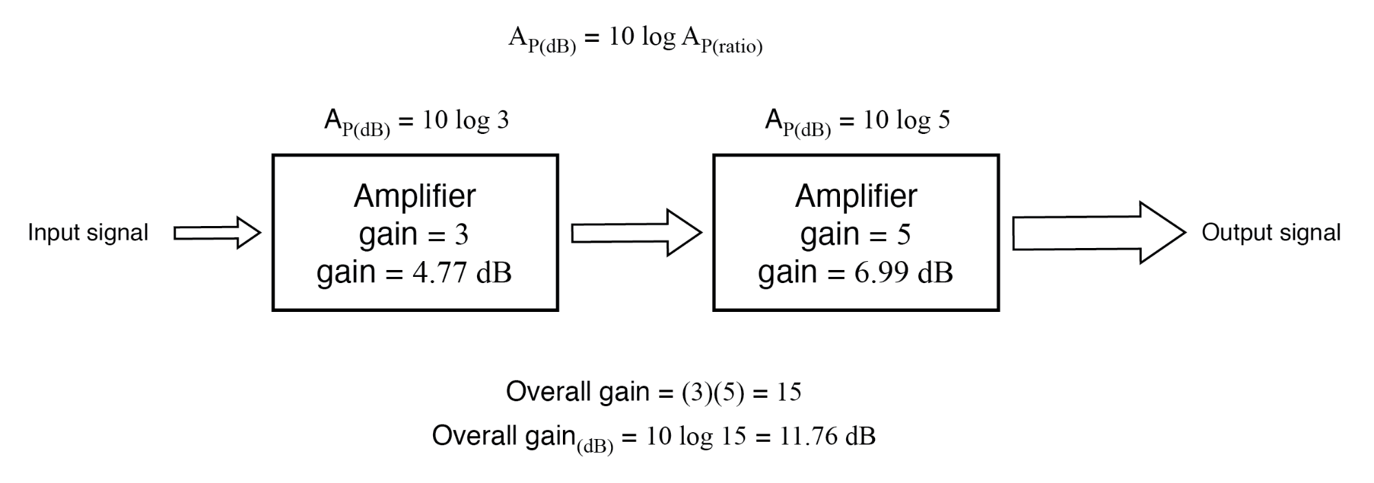 Gain of amplifier stages in decibels is additive: 4.77 dB + 6.99 dB = 11.76 dB.