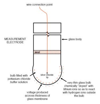 reference electrodes diagram 1