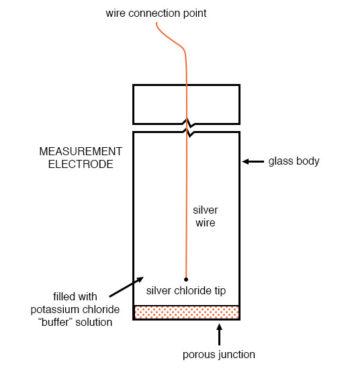 reference electrodes diagram 2