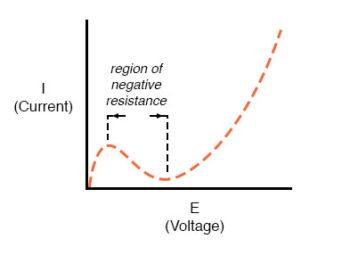 region of negative resistance