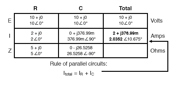 resistor and capacitor in parallel table