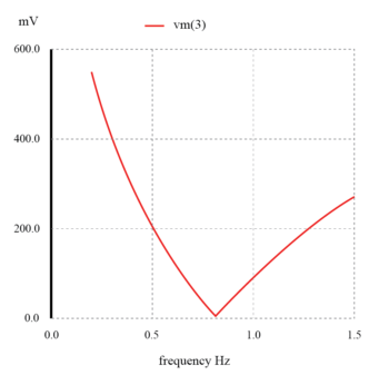 response of twin t band stop filter graph2