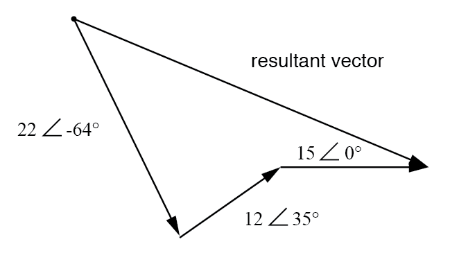 Resultant is equivalent to the vector sum of the three original voltages.