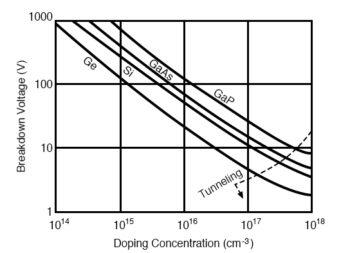 reverse breakdown voltage versus doping level