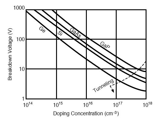Reverse breakdown voltage versus doping level. After Sze [SGG]
