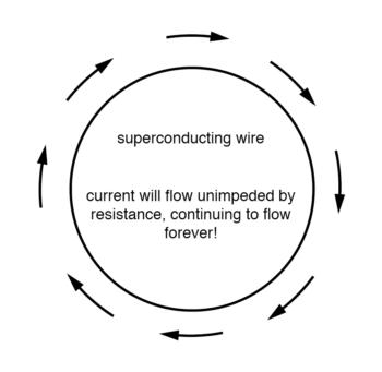 rings of superconducting material