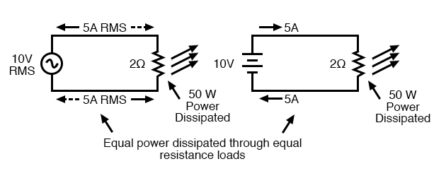 An RMS voltage produces the same heating effect as the same DC voltage