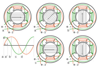 rotating magnetic field from 90 degree phased sine waves